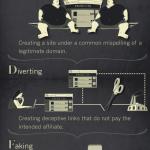 Sve što treba da znate o affilate prevarama